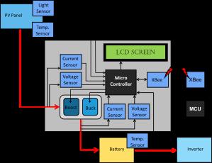 MCU_block_diagram